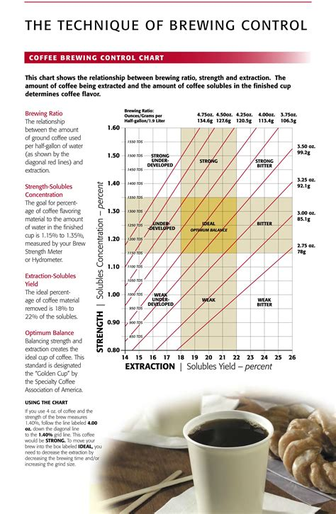 [How To] Coffee Brewing Control Chart : Coffee