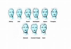 Different Types Of Bangs Chart Types Of Fringes Bangs For Different Face Shapes Face