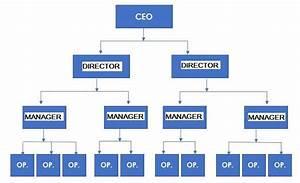 Business Organizational Chart Organization Templates For