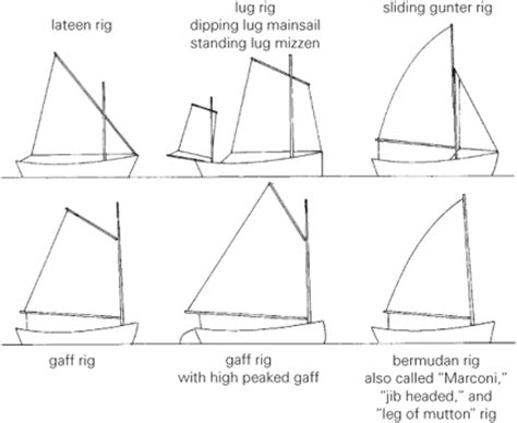 Sailing Boat Types by Sloops Cutters Schooners And Ketches Network Yacht