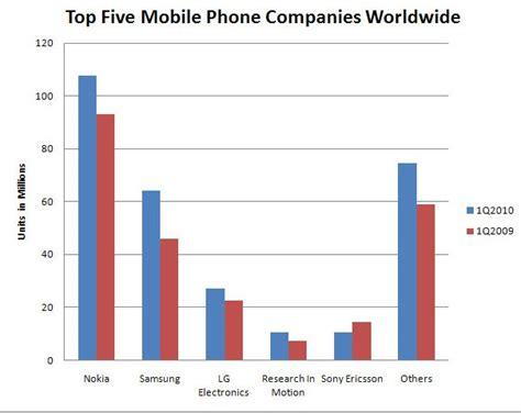 best cell phone company blackberry breaks into worldwide phone bestseller list wired