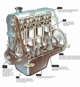 Basic Engine Parts - Automobilegyaan