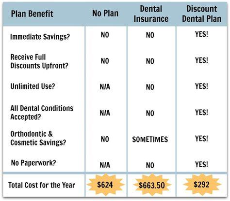 discount dental plans work dental blog