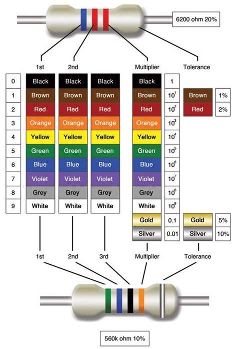 Images About Basic Electronics Pinterest Charts