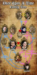 1000+ images about Once Upon A Time: The Characters on ...