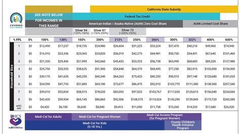covered california income tables imk