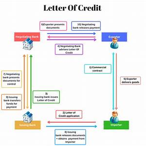 which trade finance solution is made for you world With funding against letter of credit