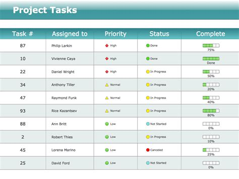 project dashboard template status dashboard solution conceptdraw