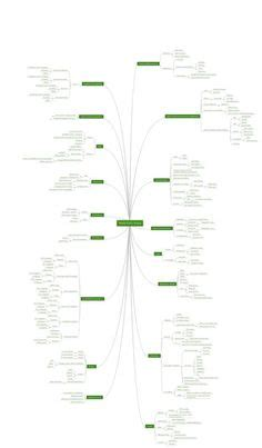 software testing mindmap maps software quality
