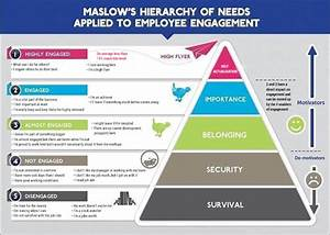 Maslow's Hierarchy of Needs | Employee Engagement Psychology