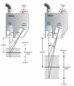 Laser Triangulation Sensors For Displacement  U0026 Position