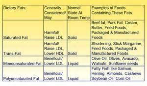 Dietary Fats (Fats, Dietary) Dietary Fats
