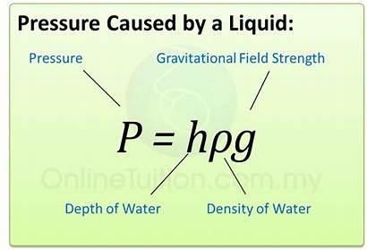 Pressure Liquid Physics Force Equation Below Caused