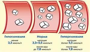 Норма сахара в крови и гипертония