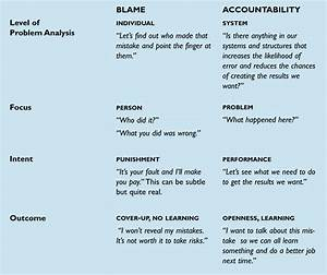 The Systems Thinker  U2013 Moving From Blame To Accountability
