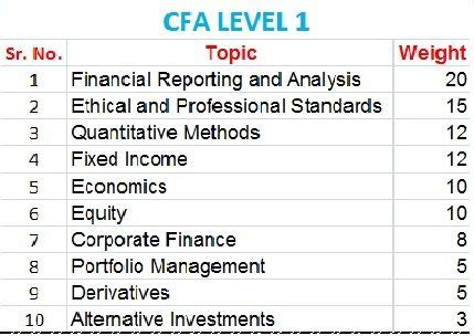 cfa level  topic wise weightage quotes pinterest
