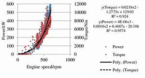 Output Power And Torque Versus Engine Rotation Speed