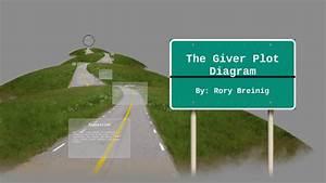 The Giver Plot Diagram By Rory Breinig On Prezi