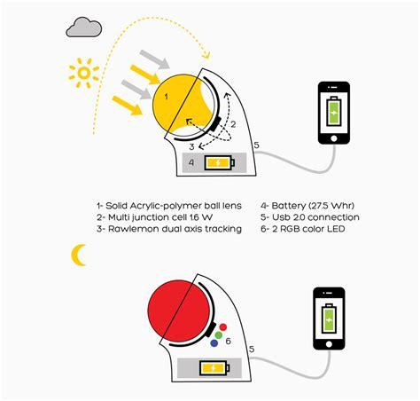 Солнечный трекер . программирование микроконтроллеров PIC