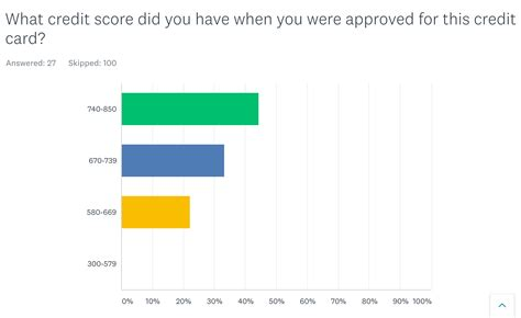 A fico score/credit score is used to represent the creditworthiness of a person and may be one indicator to the credit type you are eligible for. Capital One Venture review: Is it worth it?   finder.com