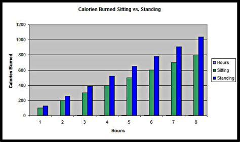 Standing Vs Sitting Calories by Sitting At Work Worse Than Smoking