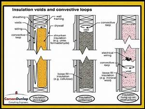 Will Blown In Insulation Settle In Walls