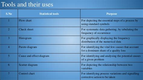 statistical tools  quality