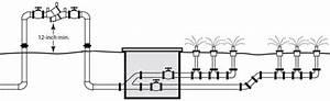 Irrigation Service  U0026 Testing