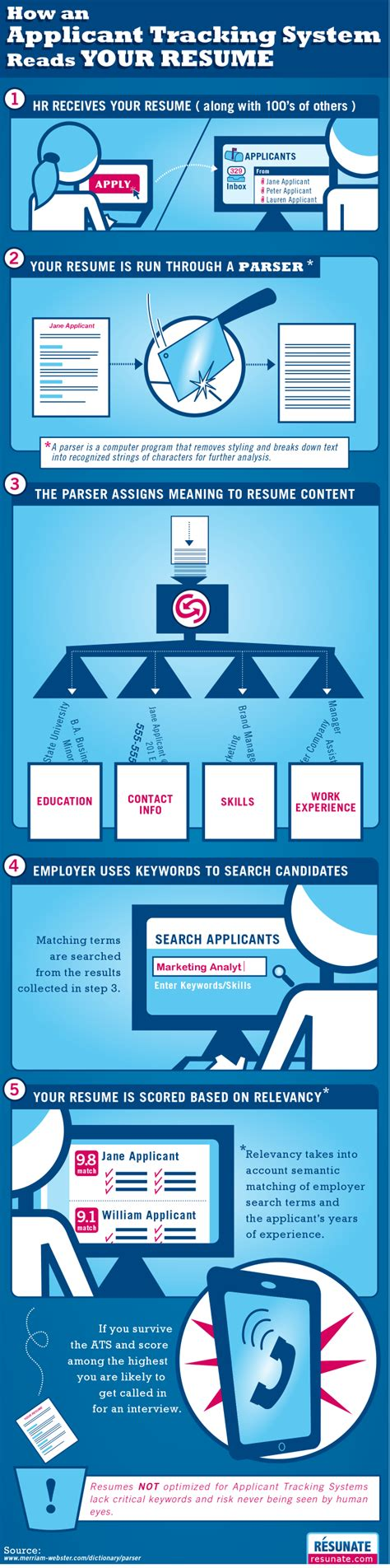 potential employees how to use applicant tracking