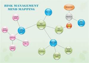 Risk Management Bubble Diagram