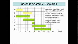 Aqa Decision 2 Critical Path Analysis Cascade Diagrams