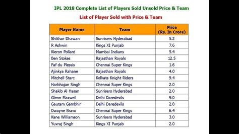 ipl 2018 complete list of players sold unsold price team