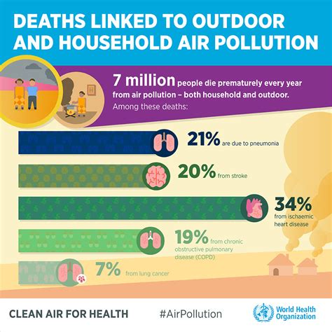 Best Health News Who Phe Infographics Air Pollution