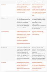Warum In Immobilien Investieren : warum pflegeimmobilien pflege immobilien 24 ~ Frokenaadalensverden.com Haus und Dekorationen