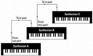 Tcm Mastering  Home Music Studio Part 53  U2013 Midi  What Is
