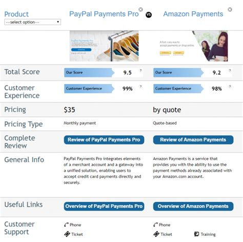 pay amazon paypal sitepronews though competitive both standard