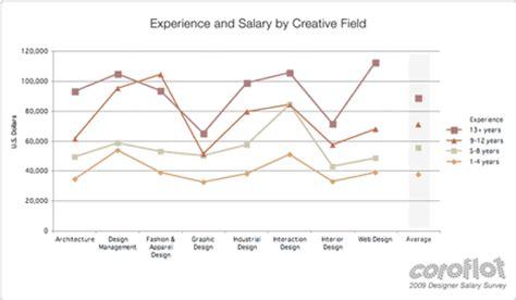 interior decorator salary per year coroflot 2009 designer salary survey the results are in