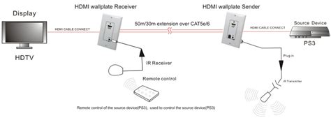 Hdmi Extender Meter Wall Plate Set With Power