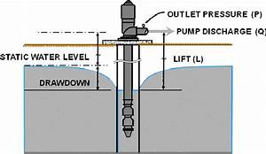 Schematic Of Factors Affecting The Pumping Plant