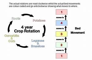 Crop Rotations