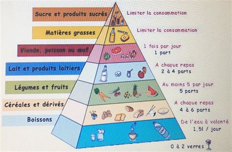 la piramide alimentare in francese il tuo quartiere la foto repubblica scuola