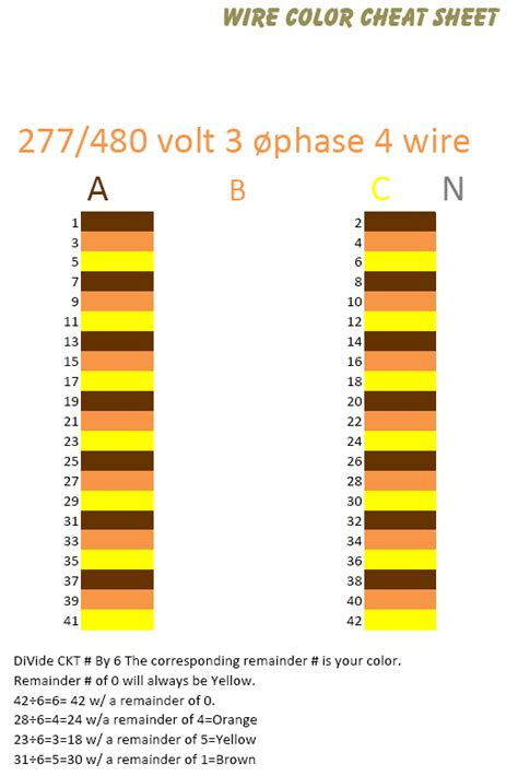 electrical education electricians electrical wiring color chart