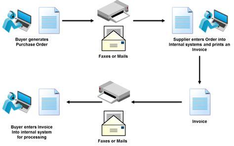 edi electronic data interchange edi basics