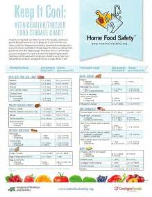Refrigerator Freezer Food Storage Chart