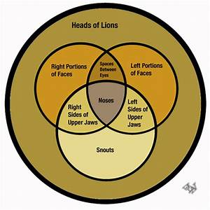 What Do Lions And Venn Diagrams Have In Common