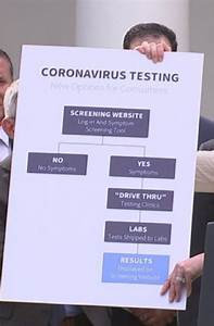 Coronavirus Test Diagram