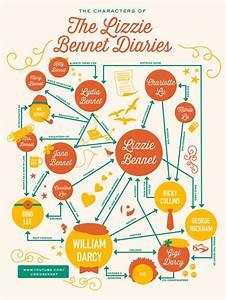 Lizzie Bennet Diaries Merchandise