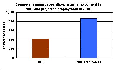 Help Desk Support Specialist Salary by Surge In Demand For Troubleshooters The Economics Daily