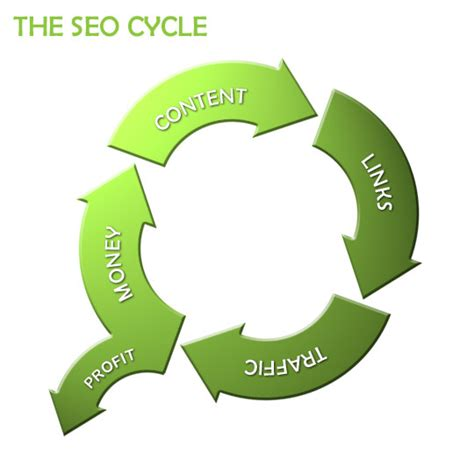 Seo Explanation by Seo Explained In A Picture