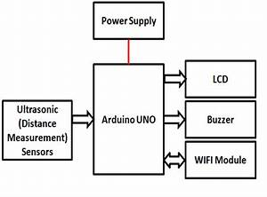Garbage management system iot for Smart city diagram